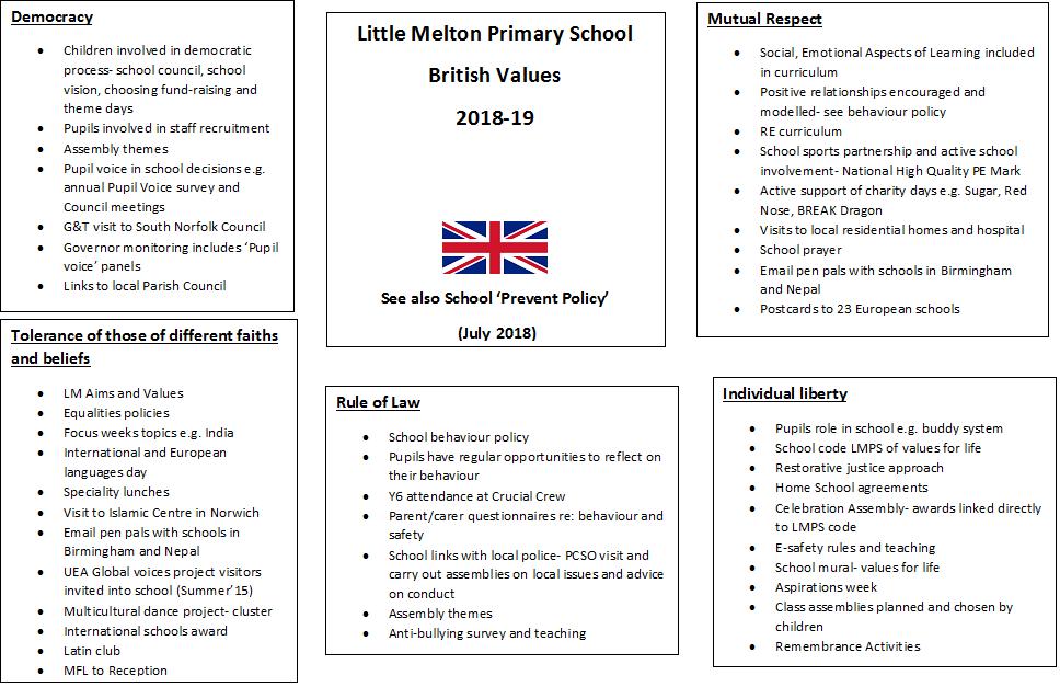 Modern British Values | Little Melton Primary School